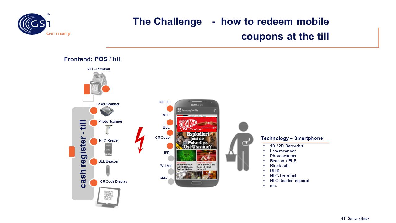 GS1 Germany GmbH The Challenge - how to redeem mobile coupons at the till  1D / 2D Barcodes  Laserscanner  Photoscanner  Beacon / BLE  Bluetooth