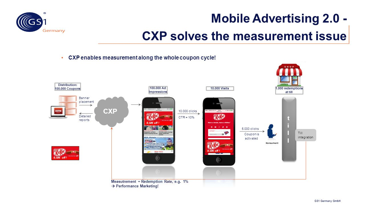GS1 Germany GmbH Mobile Advertising 2.0 - CXP solves the measurement issue CXP enables measurement along the whole coupon cycle! Konsument Banner plac