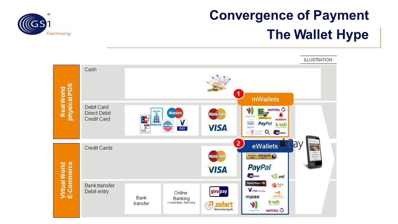 Convergence of Payment The Wallet Hype ILLUSTRATION Bank transfer Debit entry Cash Debit Card Direct Debit Credit Card Credit Cards Real World physica