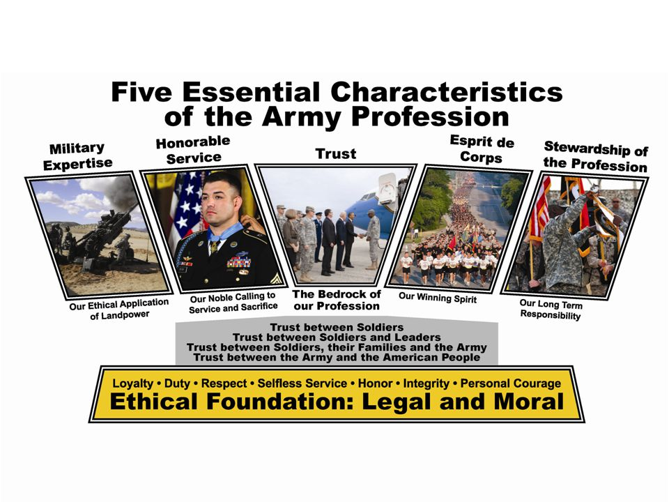 Conclusion Army professionals: Demonstrate competence, character, and commitment to the profession.