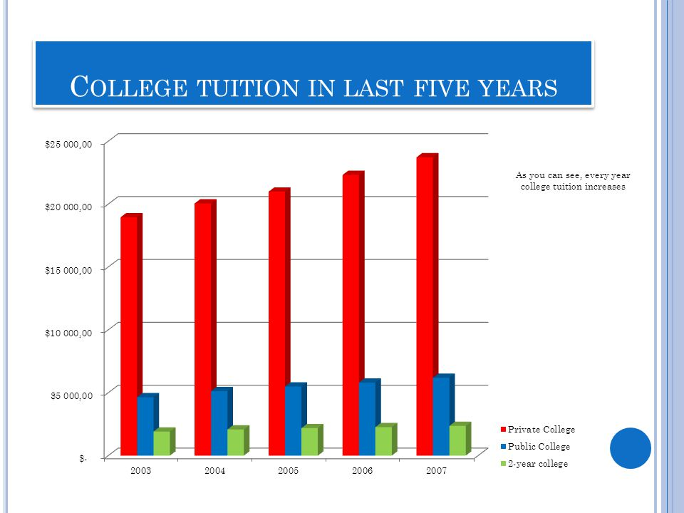 C OLLEGE TUITION IN LAST FIVE YEARS As you can see, every year college tuition increases
