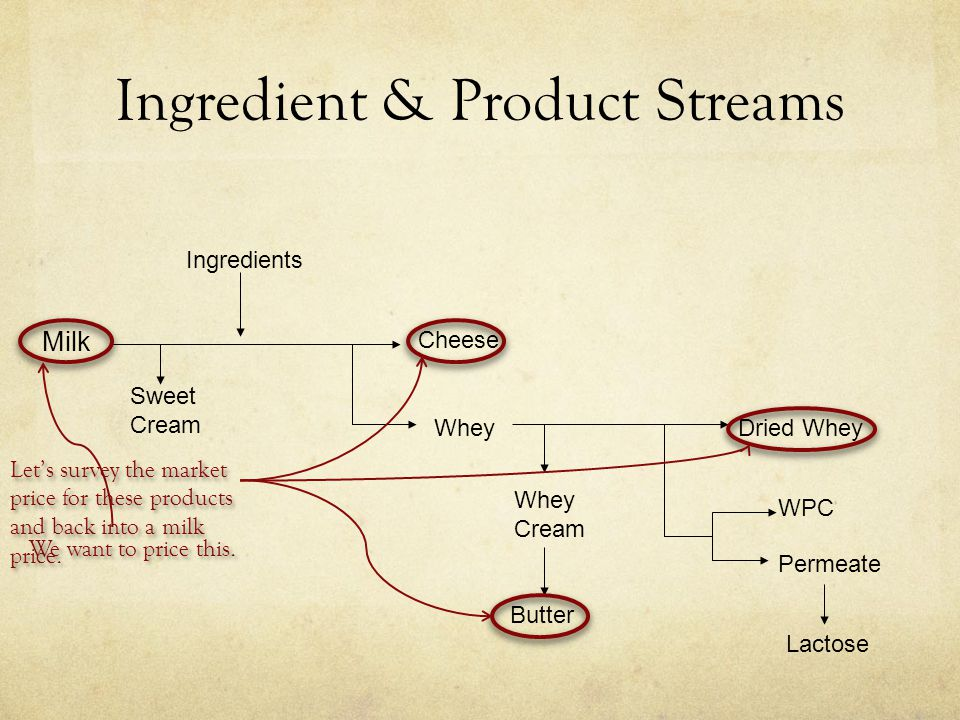 Ingredient & Product Streams Milk Sweet Cream Ingredients Whey Cheese Dried Whey Whey Cream WPC Permeate Lactose Butter We want to price this.