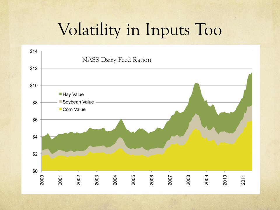 Volatility in Inputs Too NASS Dairy Feed Ration