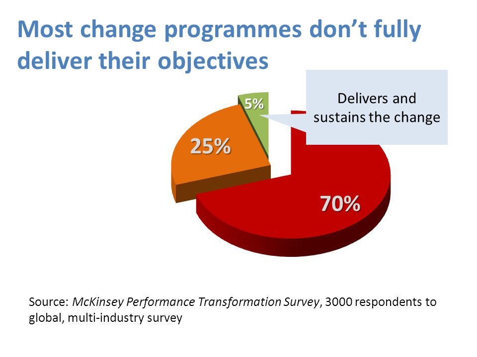 Source: McKinsey Performance Transformation Survey, 3000 respondents to global, multi-industry survey Delivers and sustains the change Most change pro