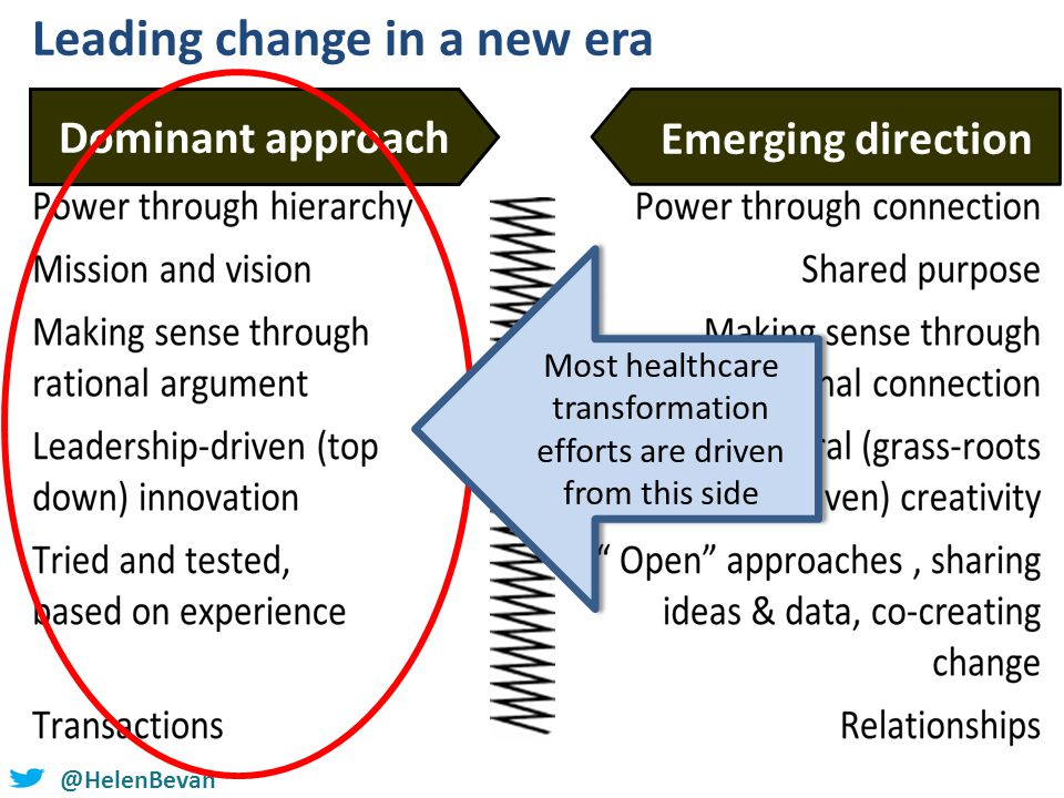@HelenBevan Leading change in a new era Dominant approach Emerging direction Most healthcare transformation efforts are driven from this side