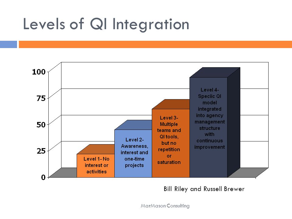 Levels of QI Integration MarMason Consulting Bill Riley and Russell Brewer