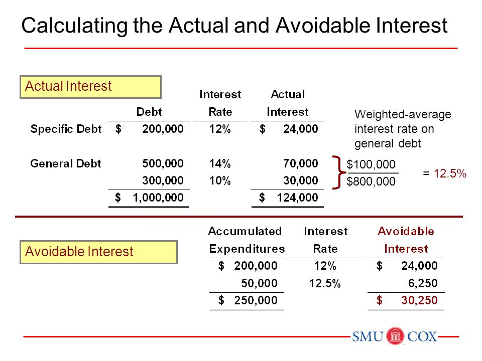 Avoidable Interest Weighted-average interest rate on general debt Actual Interest $100,000 $800,000 = 12.5% Calculating the Actual and Avoidable Inter