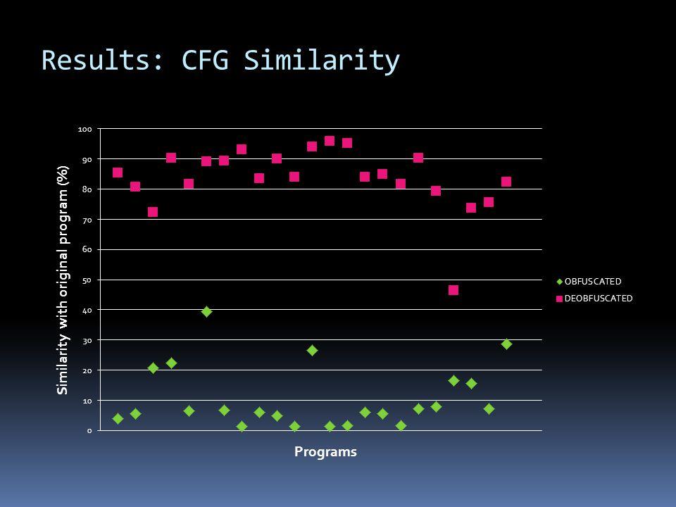 Results: CFG Similarity