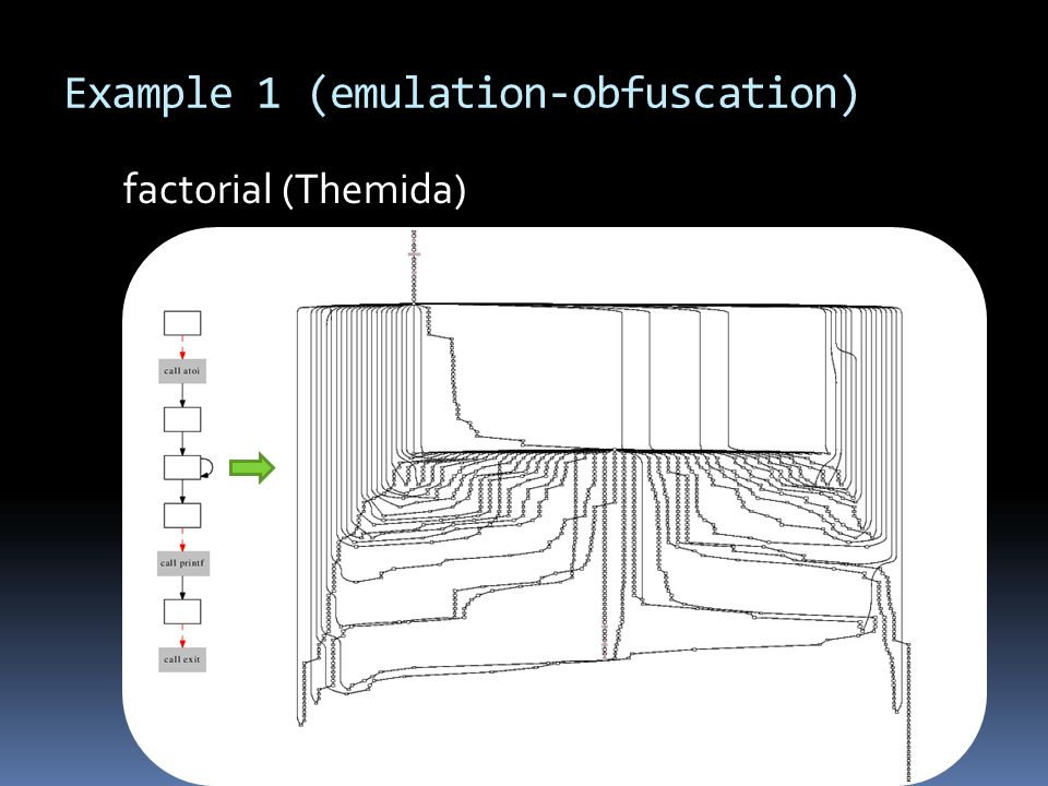 Example 1 (emulation-obfuscation) factorial (Themida)