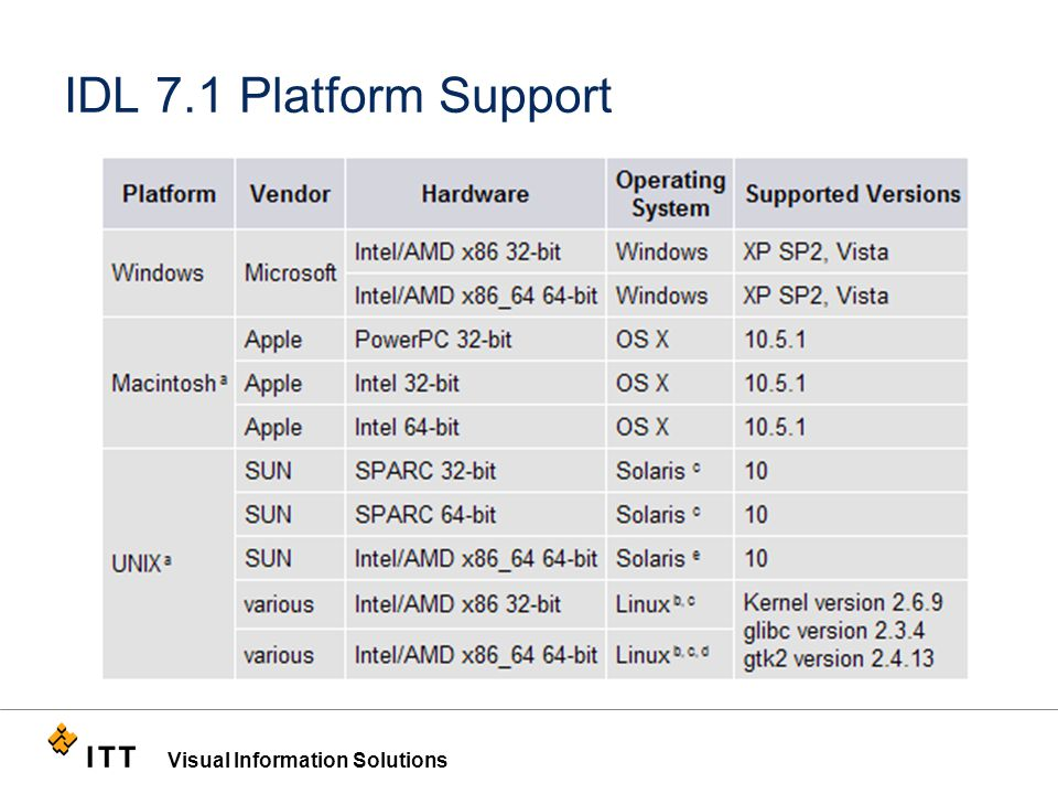 Visual Information Solutions IDL 7.1 Platform Support