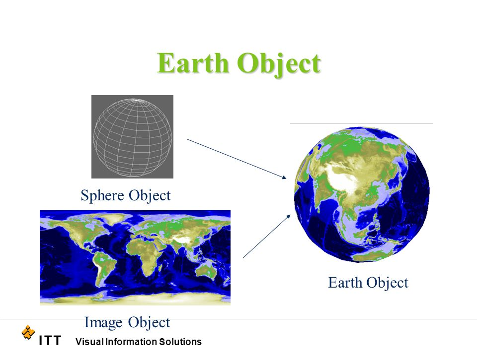 Visual Information Solutions Earth Object Sphere Object Image Object Earth Object