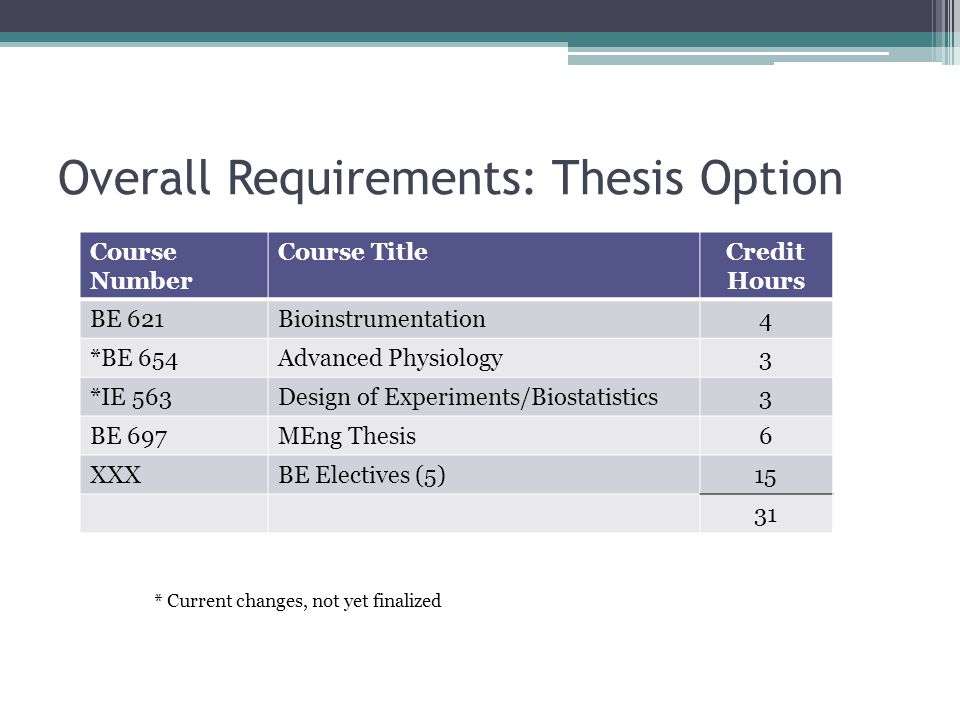 Overall Requirements: Thesis Option Course Number Course TitleCredit Hours BE 621Bioinstrumentation4 *BE 654Advanced Physiology3 *IE 563Design of Experiments/Biostatistics3 BE 697MEng Thesis6 XXXBE Electives (5)15 31 * Current changes, not yet finalized