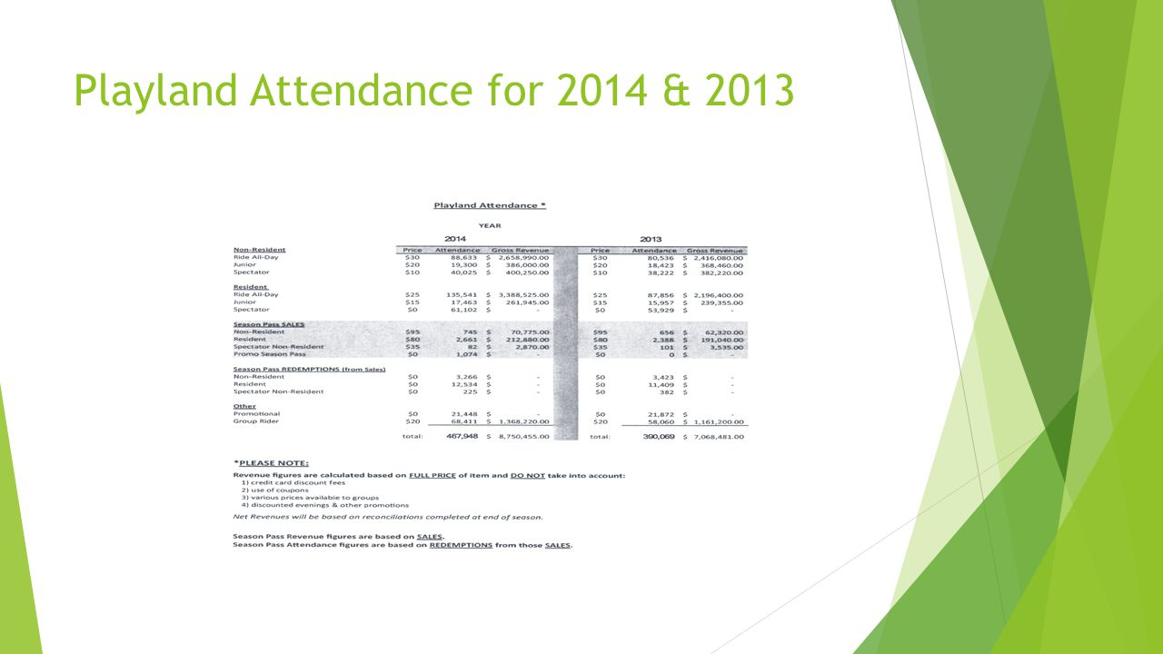 Playland Attendance for 2014 & 2013