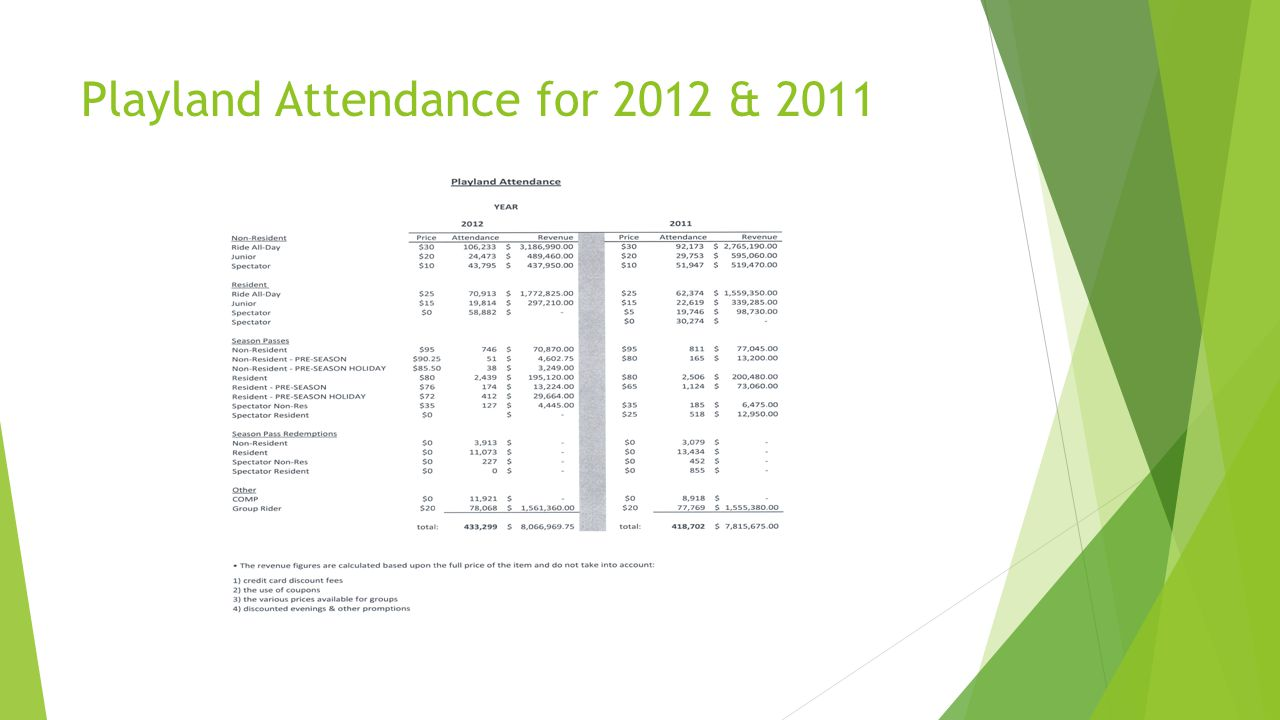 Playland Attendance for 2012 & 2011