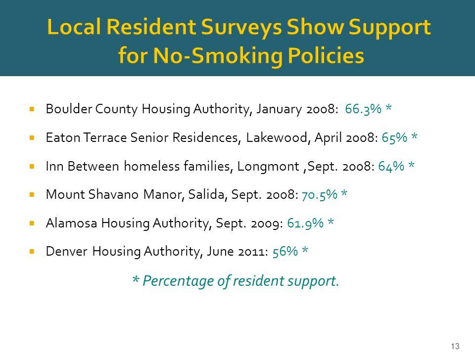  Boulder County Housing Authority, January 2008: 66.3% *  Eaton Terrace Senior Residences, Lakewood, April 2008: 65% *  Inn Between homeless families, Longmont,Sept.