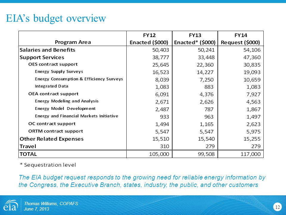 EIA's budget overview 12 The EIA budget request responds to the growing need for reliable energy information by the Congress, the Executive Branch, states, industry, the public, and other customers Thomas Williams, COPAFS June 7, 2013