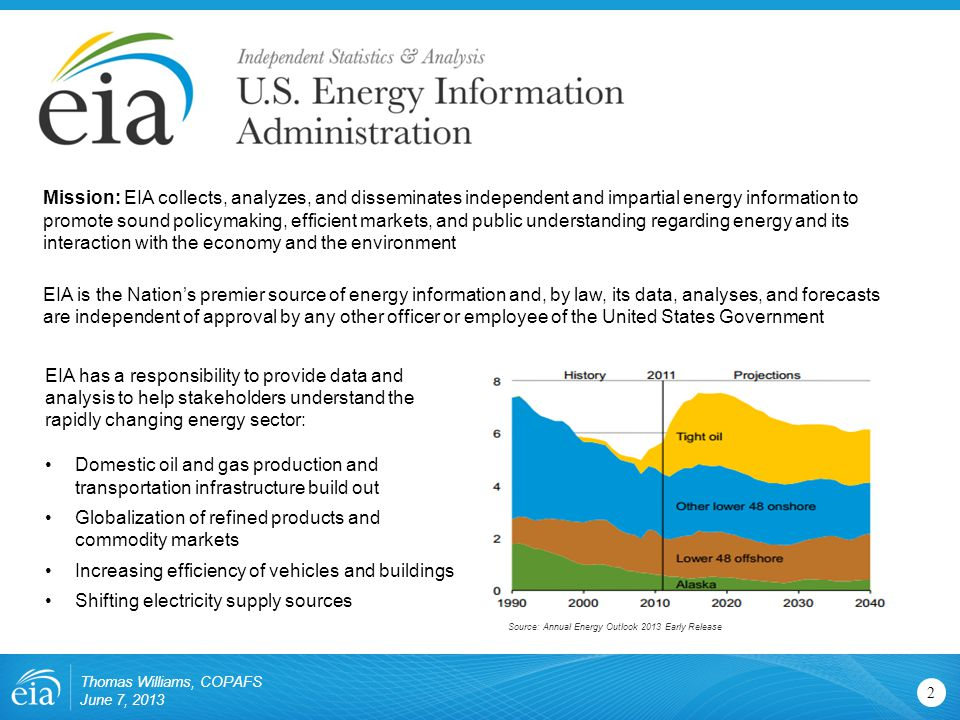 2 Mission: EIA collects, analyzes, and disseminates independent and impartial energy information to promote sound policymaking, efficient markets, and public understanding regarding energy and its interaction with the economy and the environment EIA is the Nation's premier source of energy information and, by law, its data, analyses, and forecasts are independent of approval by any other officer or employee of the United States Government Thomas Williams, COPAFS June 7, 2013 EIA has a responsibility to provide data and analysis to help stakeholders understand the rapidly changing energy sector: Domestic oil and gas production and transportation infrastructure build out Globalization of refined products and commodity markets Increasing efficiency of vehicles and buildings Shifting electricity supply sources Source: Annual Energy Outlook 2013 Early Release