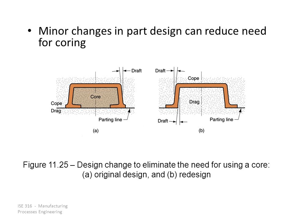ISE 316 - Manufacturing Processes Engineering Minor changes in part design can reduce need for coring Figure 11.25 – Design change to eliminate the need for using a core: (a) original design, and (b) redesign
