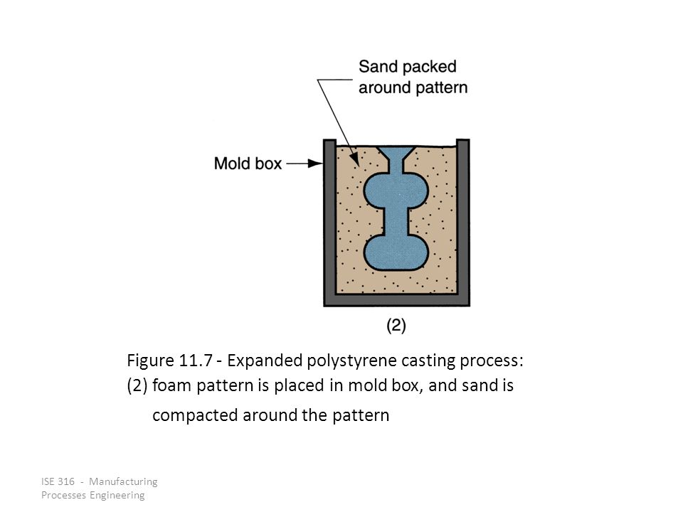 ISE 316 - Manufacturing Processes Engineering Figure 11.7 ‑ Expanded polystyrene casting process: (2) foam pattern is placed in mold box, and sand is compacted around the pattern