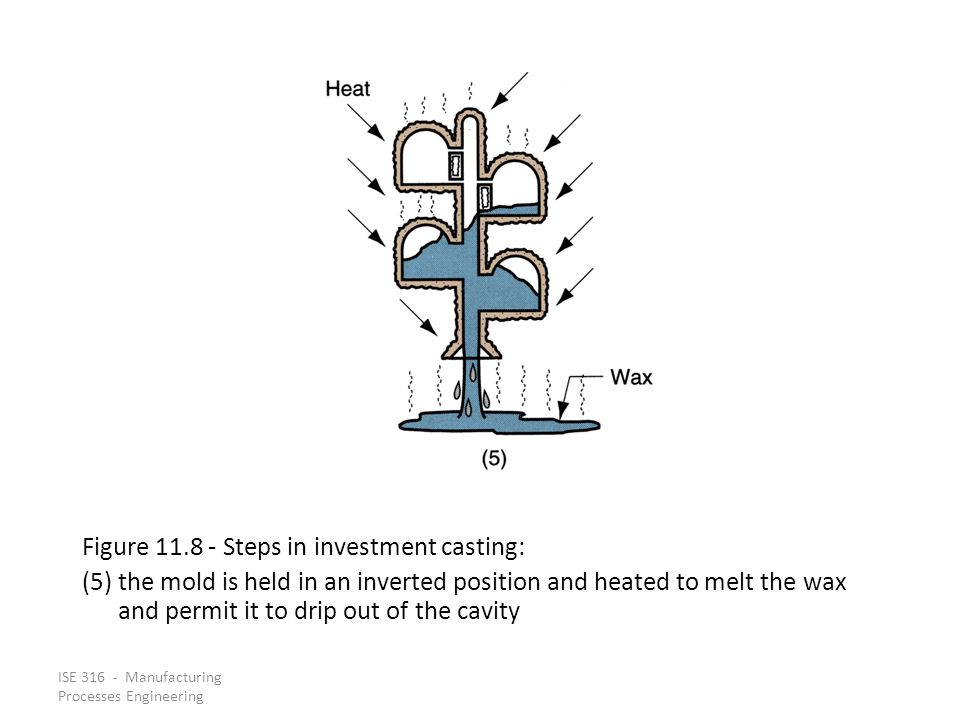 ISE 316 - Manufacturing Processes Engineering Figure 11.8 ‑ Steps in investment casting: (5) the mold is held in an inverted position and heated to melt the wax and permit it to drip out of the cavity