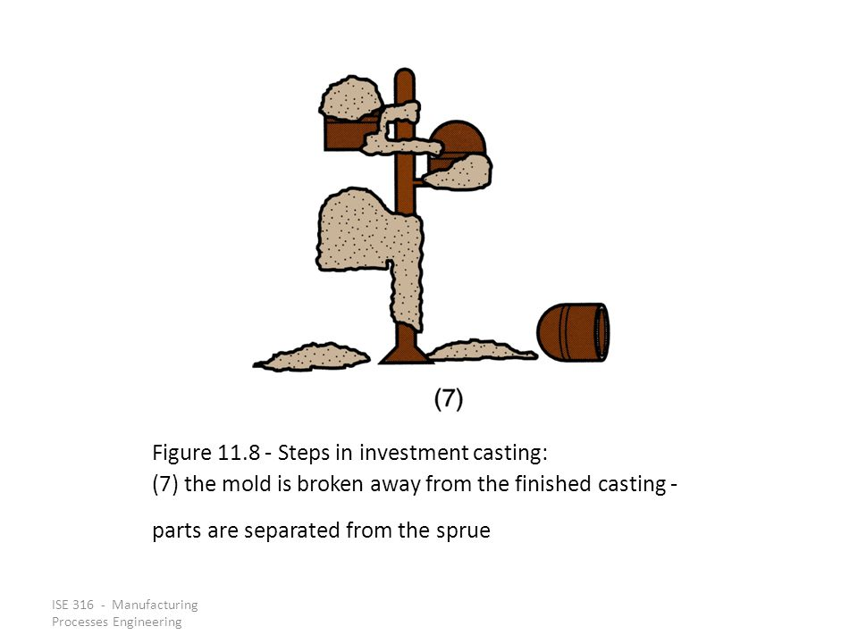ISE 316 - Manufacturing Processes Engineering Figure 11.8 ‑ Steps in investment casting: (7) the mold is broken away from the finished casting - parts are separated from the sprue