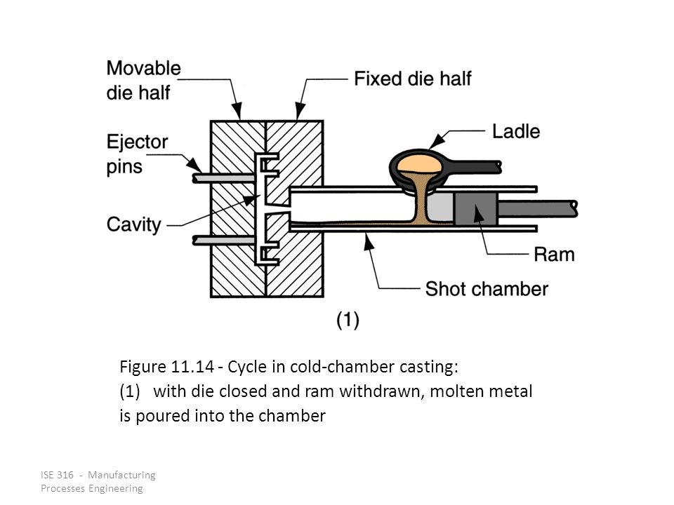 ISE 316 - Manufacturing Processes Engineering Figure 11.14 ‑ Cycle in cold ‑ chamber casting: (1)with die closed and ram withdrawn, molten metal is poured into the chamber