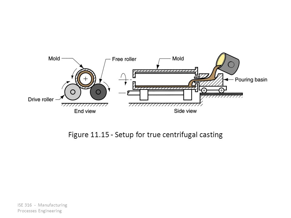 ISE 316 - Manufacturing Processes Engineering Figure 11.15 ‑ Setup for true centrifugal casting