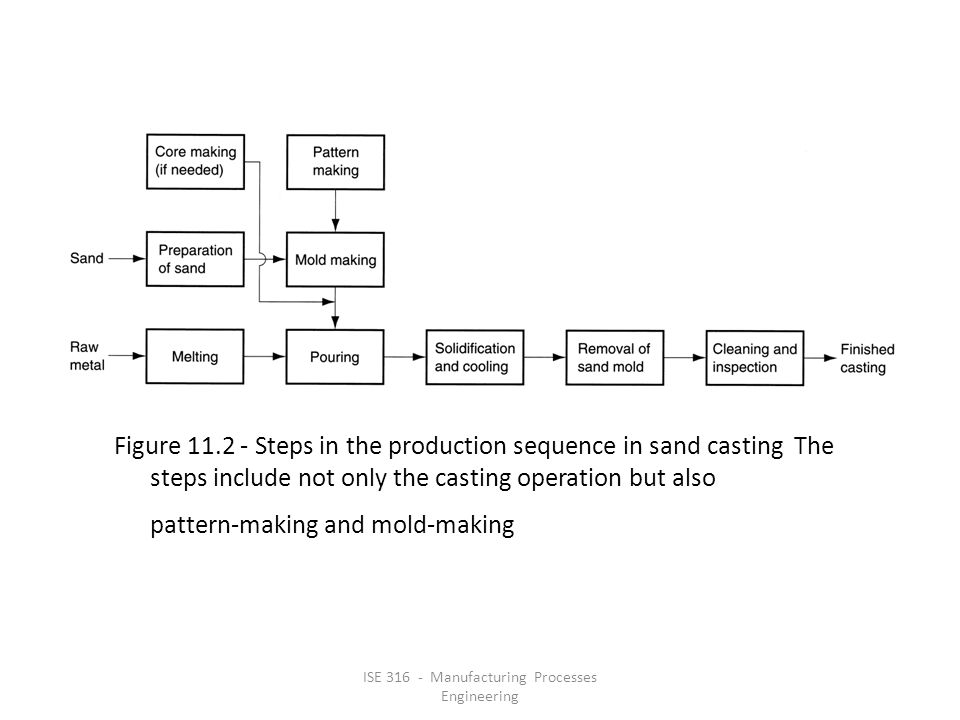 ISE 316 - Manufacturing Processes Engineering Figure 11.2 ‑ Steps in the production sequence in sand casting The steps include not only the casting operation but also pattern ‑ making and mold ‑ making