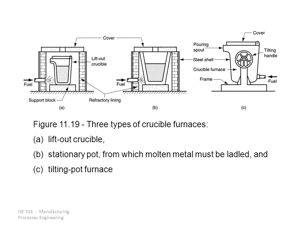 ISE 316 - Manufacturing Processes Engineering Figure 11.19 ‑ Three types of crucible furnaces: (a)lift ‑ out crucible, (b)stationary pot, from which m