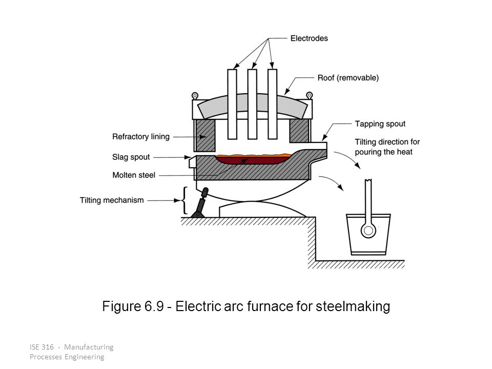 ISE 316 - Manufacturing Processes Engineering Figure 6.9 ‑ Electric arc furnace for steelmaking