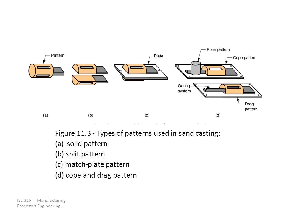 ISE 316 - Manufacturing Processes Engineering Figure 11.3 ‑ Types of patterns used in sand casting: (a)solid pattern (b) split pattern (c) match ‑ pla