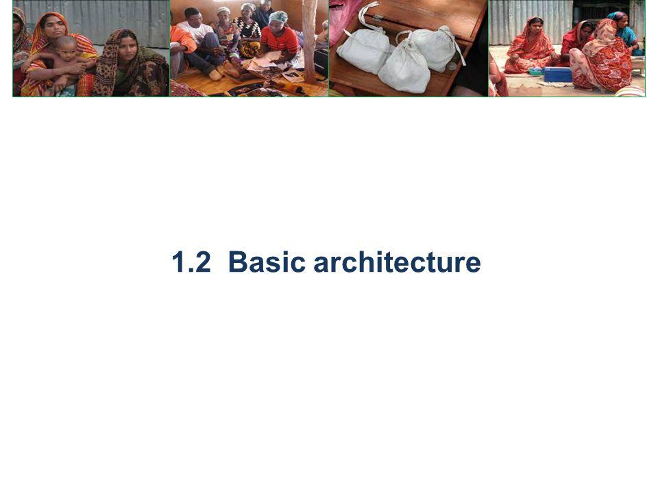 1.2 Basic architecture