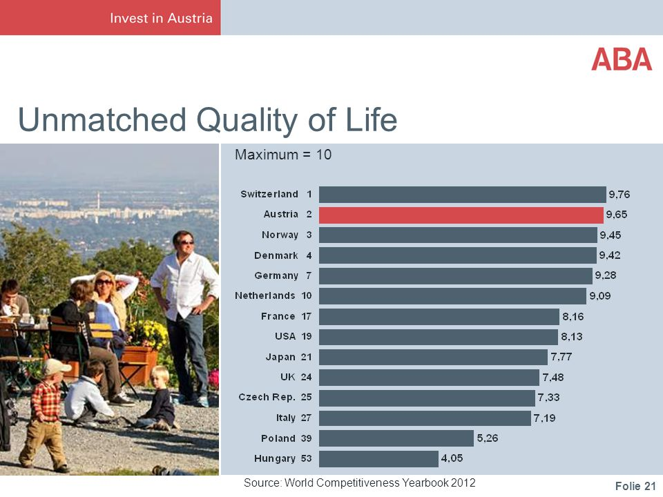 Folie 21 Unmatched Quality of Life Maximum = 10 Source: World Competitiveness Yearbook 2012