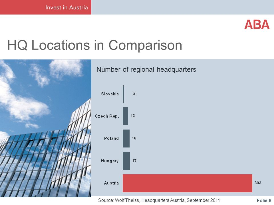 Folie 9 HQ Locations in Comparison Source: Wolf Theiss, Headquarters Austria, September 2011 Number of regional headquarters