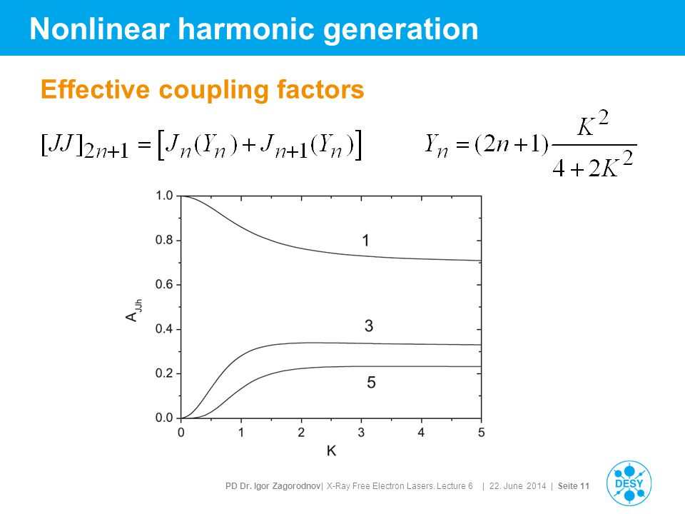 PD Dr. Igor Zagorodnov| X-Ray Free Electron Lasers. Lecture 6 | 22. June 2014 | Seite 11 Nonlinear harmonic generation Effective coupling factors