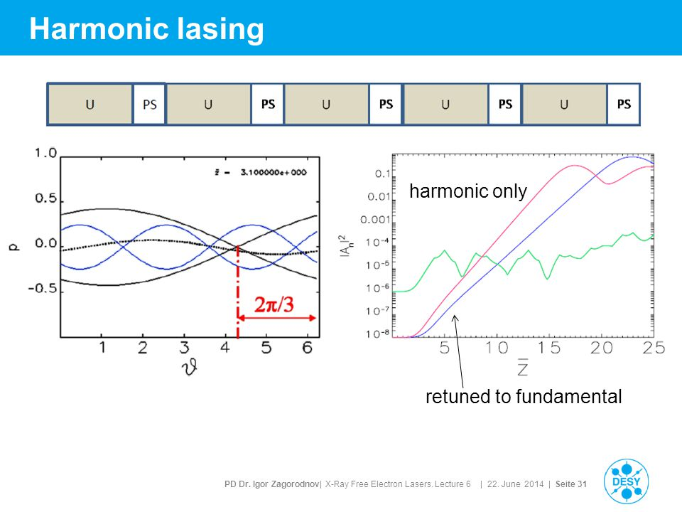 PD Dr. Igor Zagorodnov| X-Ray Free Electron Lasers. Lecture 6 | 22. June 2014 | Seite 31 Harmonic lasing retuned to fundamental harmonic only