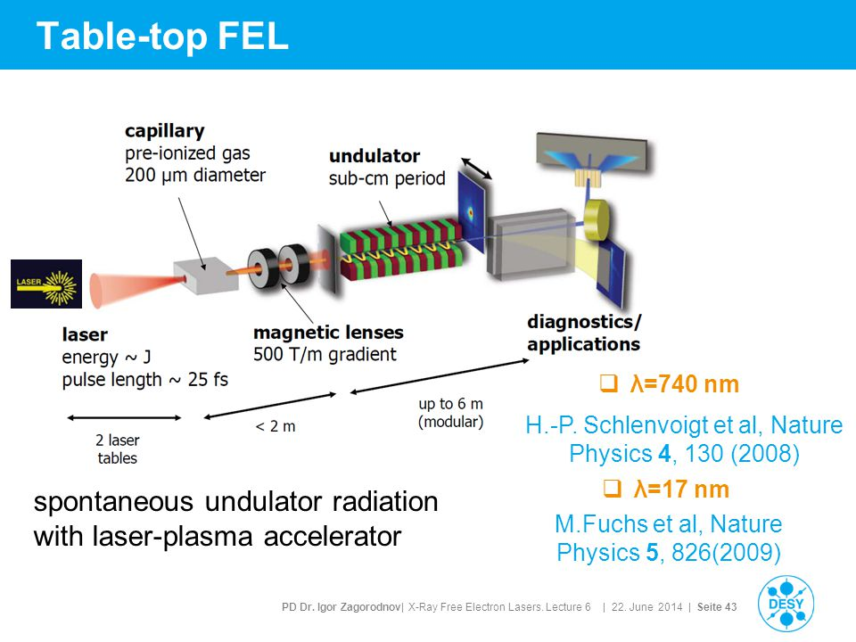 PD Dr. Igor Zagorodnov| X-Ray Free Electron Lasers. Lecture 6 | 22. June 2014 | Seite 43 Table-top FEL M.Fuchs et al, Nature Physics 5, 826(2009) H.-P
