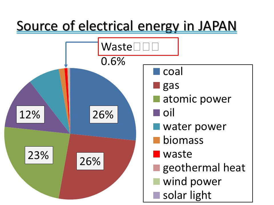 Source of electrical energy in JAPAN 26%12% 23% 26% Waste ・・・ 0.6%