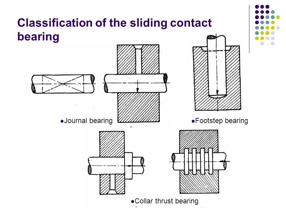 Classification of the sliding contact bearing Collar thrust bearing Footstep bearing Journal bearing