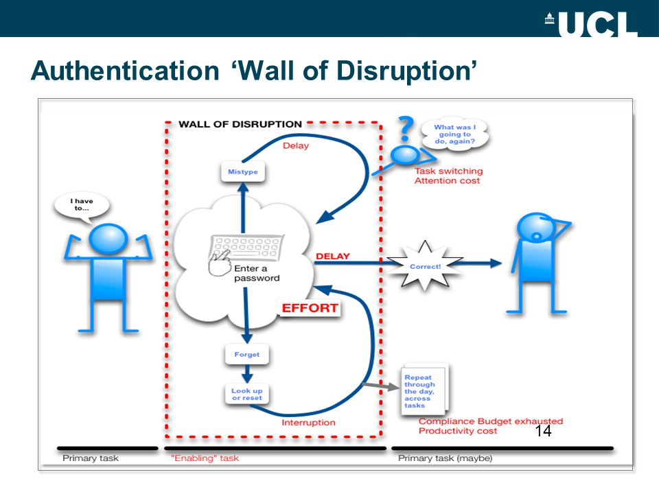 Authentication 'Wall of Disruption' 14