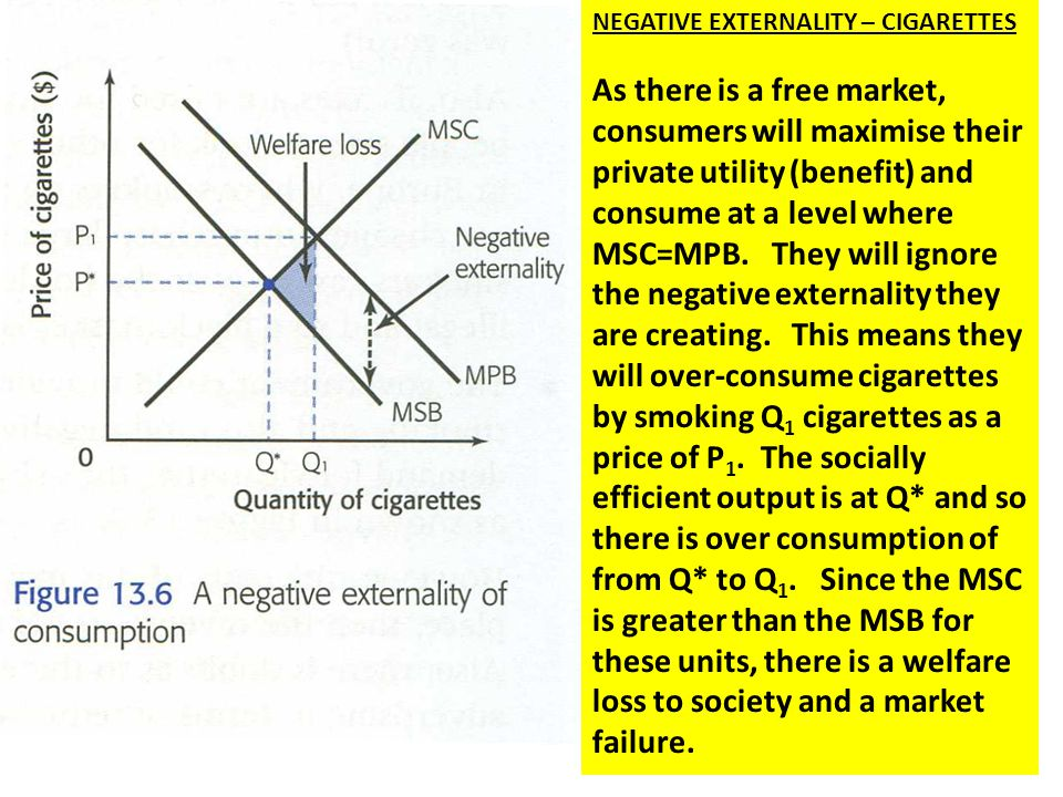 NEGATIVE EXTERNALITY – CIGARETTES As there is a free market, consumers will maximise their private utility (benefit) and consume at a level where MSC=