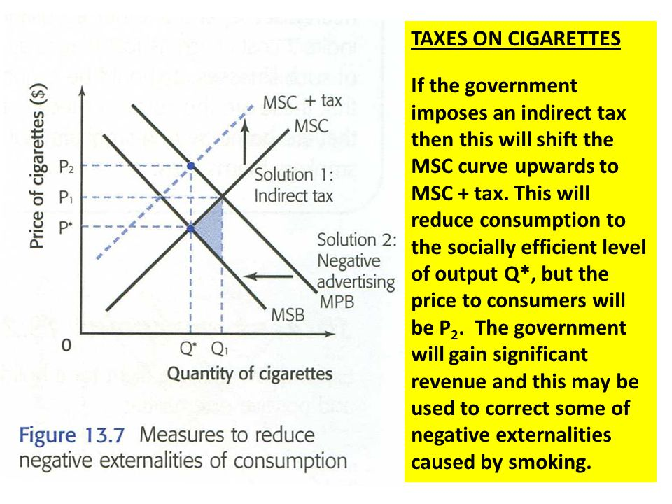TAXES ON CIGARETTES If the government imposes an indirect tax then this will shift the MSC curve upwards to MSC + tax. This will reduce consumption to