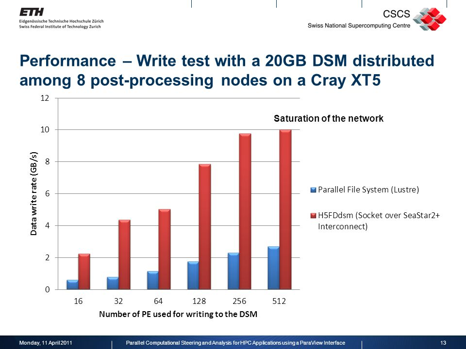Performance – Write test with a 20GB DSM distributed among 8 post-processing nodes on a Cray XT5 Monday, 11 April 201113Parallel Computational Steering and Analysis for HPC Applications using a ParaView Interface Saturation of the network