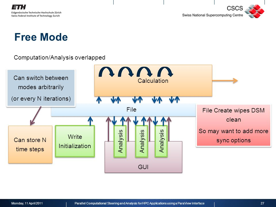 GUI Write Initialization Analysis File Calculation Analysis Free Mode Monday, 11 April 201127Parallel Computational Steering and Analysis for HPC Applications using a ParaView Interface Computation/Analysis overlapped Can switch between modes arbitrarily (or every N iterations) Can switch between modes arbitrarily (or every N iterations) File Create wipes DSM clean So may want to add more sync options File Create wipes DSM clean So may want to add more sync options Can store N time steps