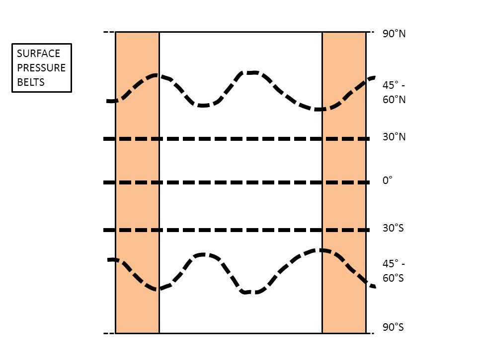 0° 30°S 30°N 45° - 60°N 45° - 60°S 90°N 90°S SURFACE PRESSURE BELTS