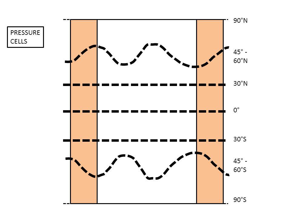 0° 30°S 30°N 45° - 60°N 45° - 60°S 90°N 90°S PRESSURE CELLS