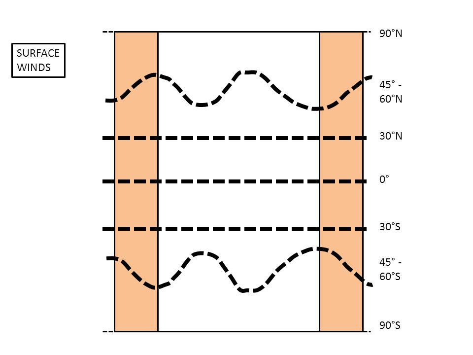 0° 30°S 30°N 45° - 60°N 45° - 60°S 90°N 90°S SURFACE WINDS