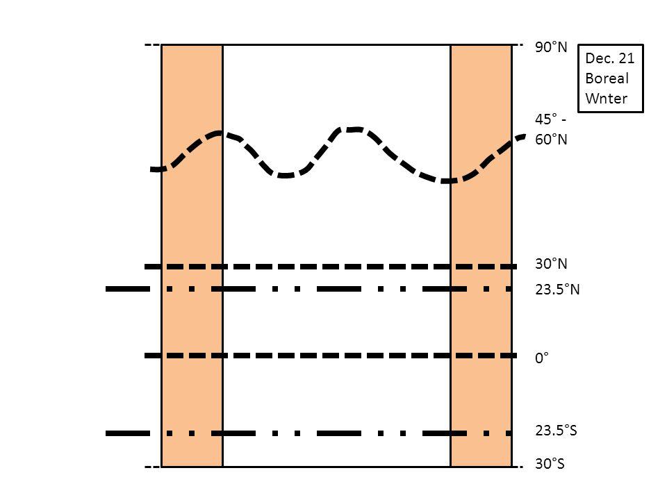0° 30°S 30°N 45° - 60°N 90°N Dec. 21 Boreal Wnter 23.5°N 23.5°S