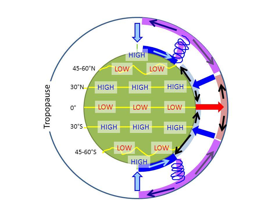 Tropopause 0° 30°S 30°N 45-60°N 45-60°S LOW HIGH LOW HIGH