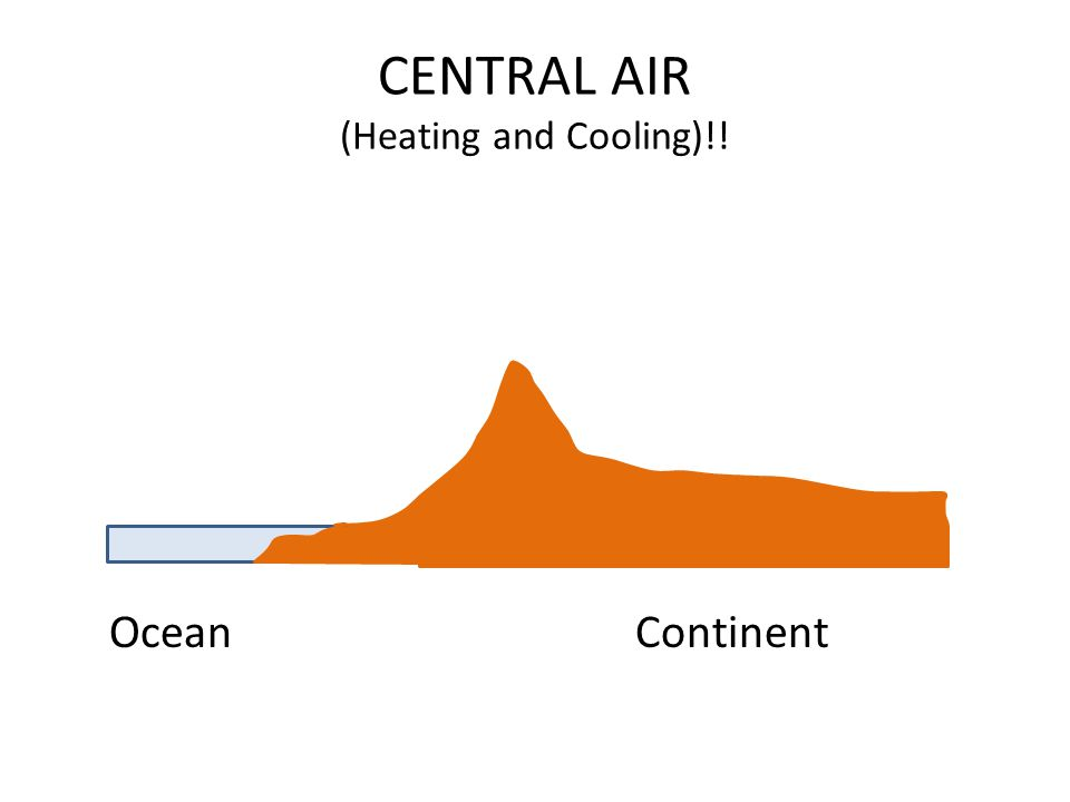 CENTRAL AIR (Heating and Cooling)!! OceanContinent